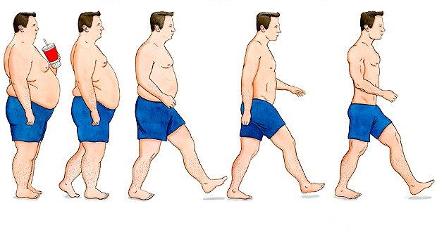 Les dangers d'une perte de poids trop rapide